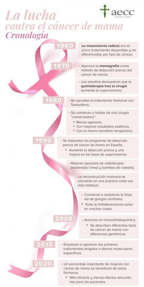 La lucha contra el cáncer de mama. Cronología.